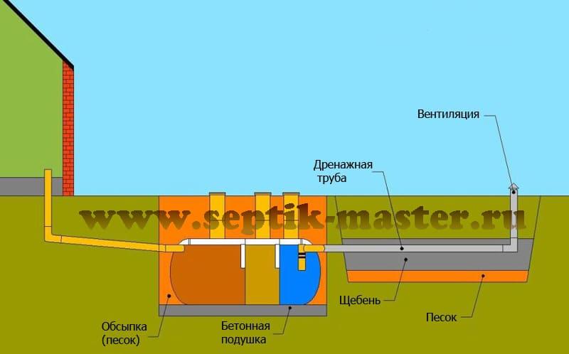 Схема установки септиков